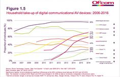 """Tablets as well as smartphones now mainstream in UK. Tablets sets to overtake DVRs."