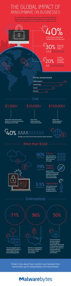 The 2016 State of Ransomware report, conducted by Osterman Research and sponsored by Malwarebytes, surveyed 540 CIOs, CISOs, and IT directors in four countries. Here's what they found.