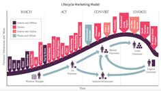 What Are The Customer Touch Points With #eCommerce Lifecycle Marketing Model? #infographic