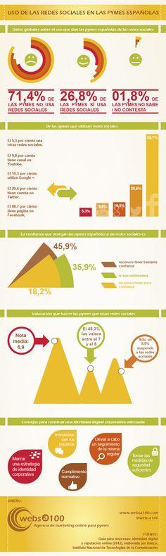 Uso de las redes sociales en la pymes españolas #infografia #infographic #socialmedia