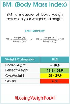 How to Manually Calculate BMI.   Need help with a diet plan?   Contact me at www.NutritionLifeStrategies.com