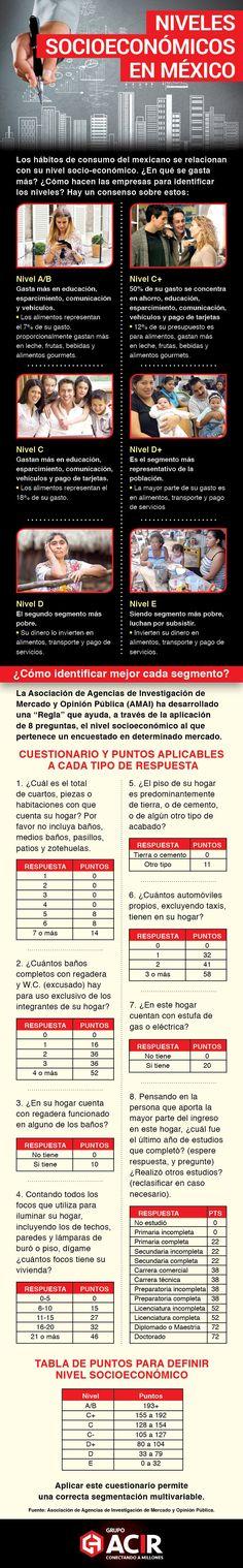 Niveles socioeconómicos en México #infografia