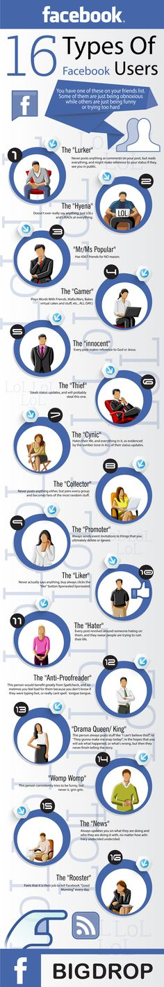 Types of Facebook Users The 16 Types of Facebook Users - This made me laugh, I think I can name someone for each of these…but I won't