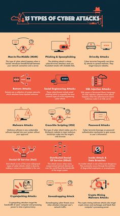 In today's digital economy, cyber terrorism is prevalant as we rely heavily on data. Learn the top 15 cyber attacks and how to prevent them. Security Technology, Technology Hacks, Computer Security, Computer Technology, Educational Technology, Futuristic Technology, Technology Wallpaper, Technology Design, Technology Logo