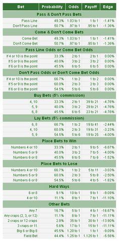 Craps odds spreadsheet