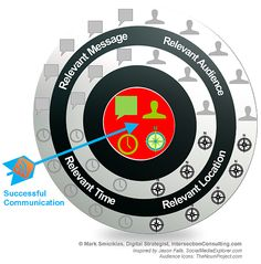 The Relevance Bulls Eye demonstrates that for social media marketing, to have the most impact you need to consider not only a relevant message, but also the relevant audience, relevant time, and relevant location.