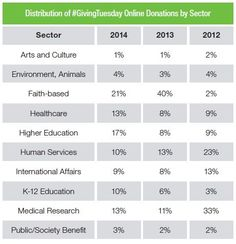 Giving Tuesday Distribution By Sector