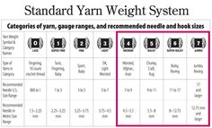 Standard Yarn Weight System by the Yarn Craft Council