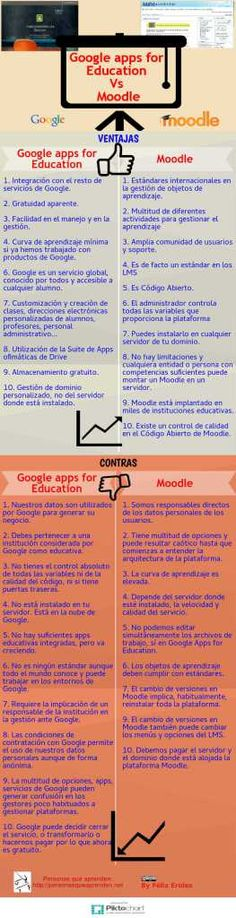 Infografía Google Apps for Education Vs Moodle