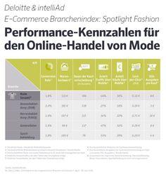 KPI für den Onlinehandel von Mode (Fashion) - Conversion Rates, Cost-per-Click, SEA-Ausgaben pro Kauf, Anteil Mobilekäufe