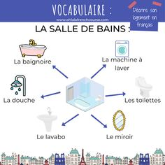 This week's theme is housing. We are going to see all the elements in French so that we can describe one's housing in French. Online French Courses, Online Courses, French Teacher, Teaching French, How To Speak French, Learn French, French Expressions, Language School, French Words