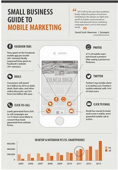 The inportance of Mobile Marketing An infographic outlining the importance of Mobile Marketing tosmall Business.