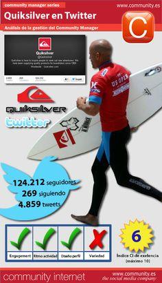 Quicksilver surfea en Twitter. Análisis del servicio de Community Manager.