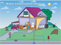 Water Conservation: Tips on Saving Water