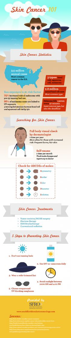 Skin cancer 101 - how to prevent it.