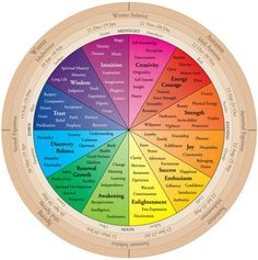Wiccan Color Wheel. This would also be a fun chart to use with a pendulum or a spinning top for fortune telling.