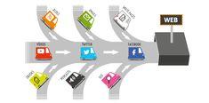De donde atraer tráfico a tu web. Inbound Marketing. 1) Atracción de tráfico. Esta forma de publicidad se articula a través de diversos recursos y soportes online: blogs, podcasts, vídeos, e-books, boletines, whitepapers, técnicas de optimización para motores de búsqueda (search engine optimization o SEO), redes sociales, marketing, estrategias de marketing de contenidos... En cualquier caso, la clave del éxito no consiste en limitarse a llevar a cabo estas técnicas, sino en coordinarlas.