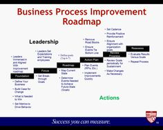 Business process improvement - Leadership  Actions