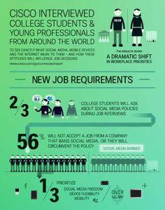 Social Media, College Grads and Employment. Graduate Recruitment, Work Fails, Future Jobs, Like Facebook, Young Professional, Social Media Site, Work Humor, College Life, New Job