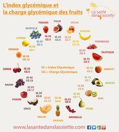 Fiche pratique - L'index glycémique et la charge glycémique des fruits. En complément de nos articles, nous vous proposons des fiches synthétiques, des visuels pratiques qui vont à l'essentiel!