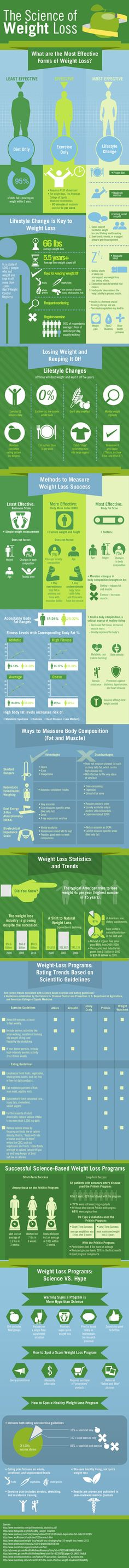 The Science of #WeightLoss #Infographic