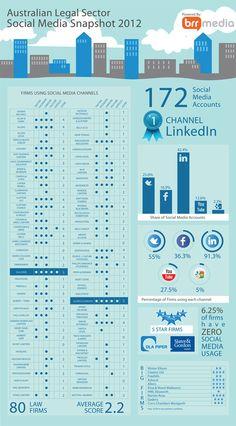 Ref: http://law.brrmedia.com/content/legal-social-media-snapshot
