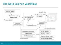If you want to make data science look simple, this is the workflow driving a data scientist: