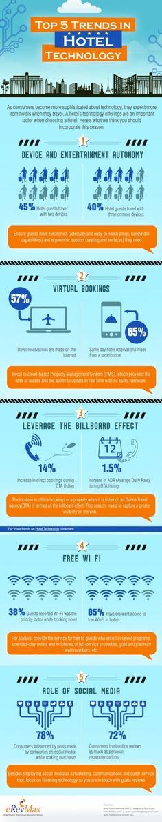 Cinco tendencias de tecnología en hoteles :: Leer artículo en http://www.hosteltur.com/126900_infografia-cinco-tendencias-tecnologia-hoteles.html