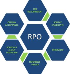 Anantha Cyber Tech offer fastest growing consulting and recruitment services. We offer recruitment process outsourcing for organizations globally. See more : http://www.anantha.co.in/rpo-services