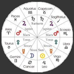 learn how to do astrology readings