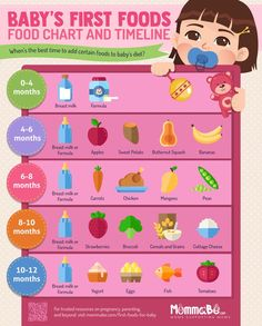 Best Baby First Foods Infants 15 Ideas Baby Trivia, Baby Food Guide, Food Guide For Babies, Baby Schedule, Feeding Schedule For Baby, Baby Feeding Chart, 4 Month Old Schedule, Formula Feeding Chart, Feeding Baby Solids