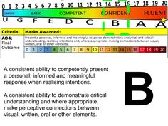 GCSE Grade B  Assessment Objective 4