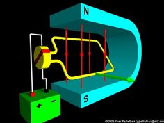http://netzeroguide.com/magnetic-motor-generator.html A magnetic motor is a theoretical free energy device which creates free electrical energy by utilizing magnetic energy from magnets or magnetic fields. DC ELECTRIC MOTOR