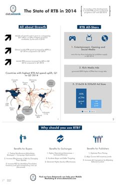 Growth of #Mobile RTB