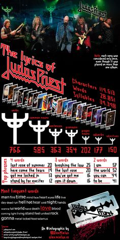 The Lyrics of Judas Priest...interesting. Love them! Incredible band!
