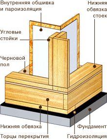 Конструкция угла каркасной стены 1
