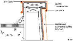 1000 Images About Extension On Pinterest Mansard Roof
