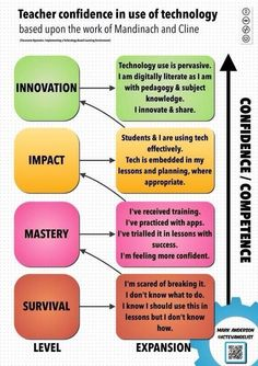 Teacher confidence in use of technology