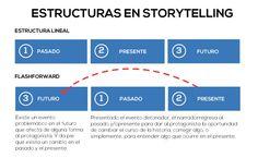 Storytelling para eLearning: La técnica Flashforward.
