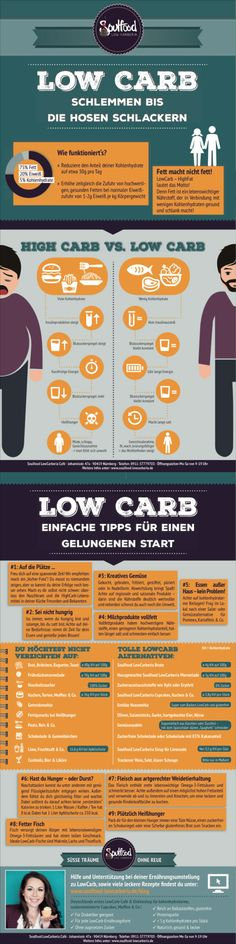 Tipps und Tricks für einen guten Start ins LowCarb Leben LowCarb Howto for a better start in your lowcarb life  #soulfoodlowcarberia #lowcarb #healthy #atkins #LCHF #Logi #lowcarbdiet #realfood #zuckerfrei #glutenfrei #glutenfree #sugarfree #soulfoodlowcarberiafoodblog #foodporn #keto #ketogenic#diet #abnehmen #lowcarbhighfat #cleaneating #nosugar #flourless #grainfree #foodblog #blog