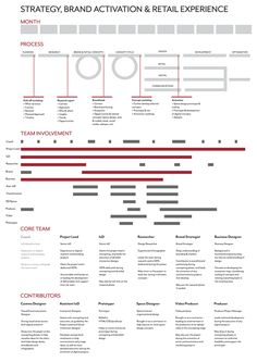 IxD/UX Process Examples by Jared Huke, via Behance