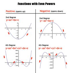 Polynomials, Odd and Even Functions | Text Tutoring