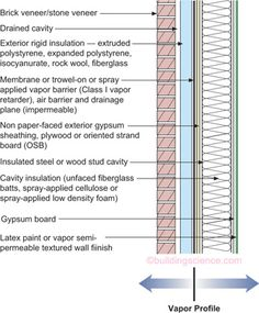 Figure 09 Frame Wall With Cavity Insulation And Brick Or
