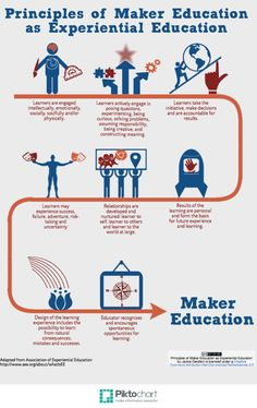 Great infographic outlining 8 principles that connect Maker education with Experiential education.