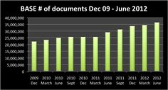 BASE:  The most comprehensive search engine for open access archives, The Bielefeld Academic Search Engine (BASE), now searches more than 36 million documents = http://www.base-search.net/Search/Advanced