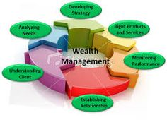 Wealth management systems and solutions from Wealthcare Securities Pvt. Ltd.