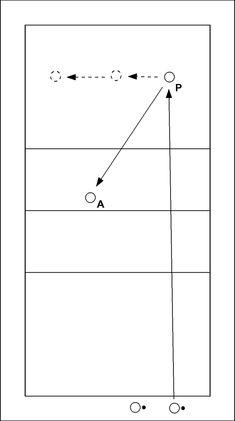 Volleybaloefening: Gericht serveren en passen - De spelers met bal serveren om beurten naar passer P. P passt achtereenvolgens op positie 5, 6, 1, 6 en 5. A vangt af en rolt de bal naar de spelers achter de achterlijn. Als P op alle posities gep...