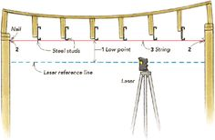 One of the challenges of working on older homes is creating a flat wall or ceiling where studs and joists have sagged, twisted, and bowed. This article details a simple technique for solving the problem with steel studs. Mobile Home Roof, Mobile Home Repair, Mobile Homes, Repair Ceilings, Diy Pole Barn, Leveling Floor, Hanging Drywall, Drywall Ceiling, Handyman Projects