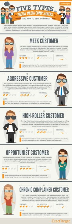 Five types of customer complaints