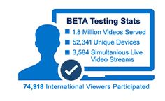 58 Hours of Successful International BETA Testing Completed